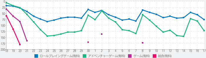 FINAL FANTASY IV: THE AFTER YEARS -月の帰還-のランキング推移