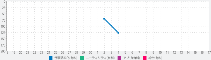 EDM - Browse and Receive Filesのランキング推移