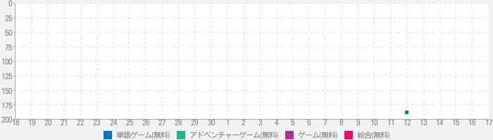 MR.GIANCARLO【ラッキードッグ1】のランキング推移