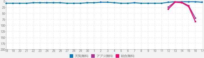 Yahoo!防災速報のランキング推移