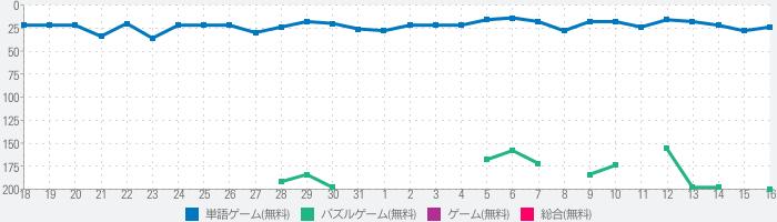 日本語タイピング達人のランキング推移