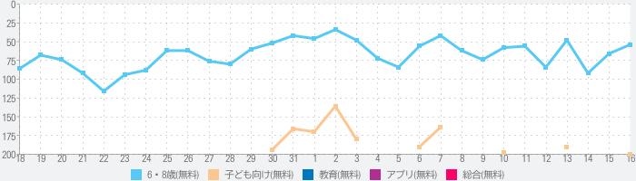 Miga タウン: ホスピタルのランキング推移