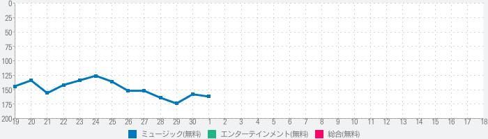 Streamy - 音楽動画プレイヤーのランキング推移