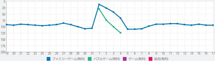 """""""klocki""""のランキング推移"""