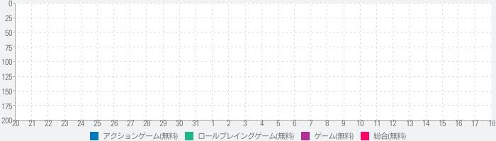 聖闘士星矢 ギャラクシー スピリッツ【本格ARPG】のランキング推移