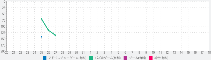 No More Buttonsのランキング推移