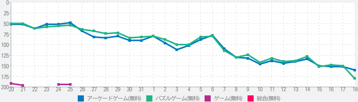 Tower Colorのランキング推移