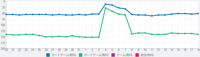 Age of Rivalsのランキング推移