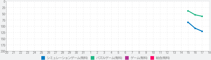 Bridge Constructor Playgroundのランキング推移