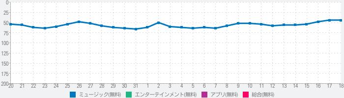 Google Play Musicのランキング推移