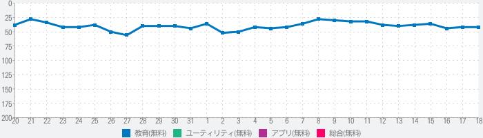 NHKゴガク 語学講座のランキング推移