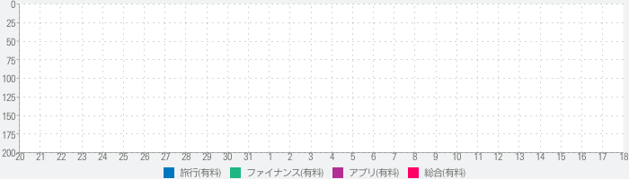 Currency – Simple Converterのランキング推移