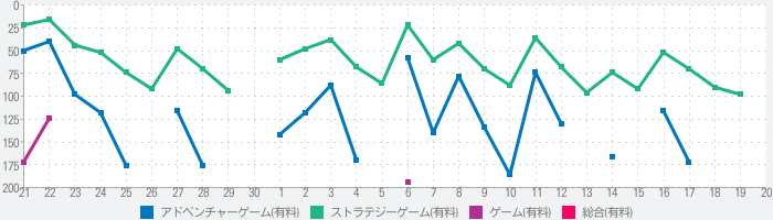 This Is the Police 2のランキング推移