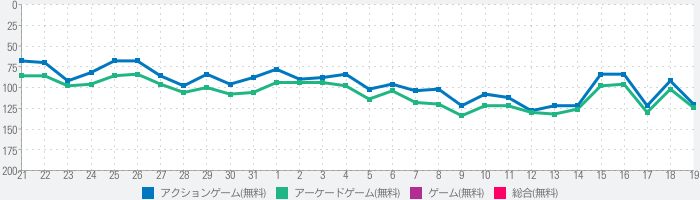 Clean Up 3Dのランキング推移