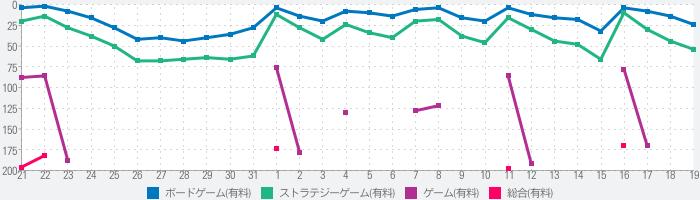 SmartGo Kifu 碁ソフトのランキング推移