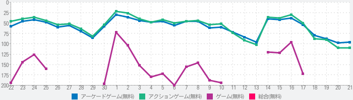 Kick the Buddy: Foreverのランキング推移