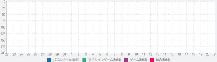 OTOGAMI-PAZZLEのランキング推移