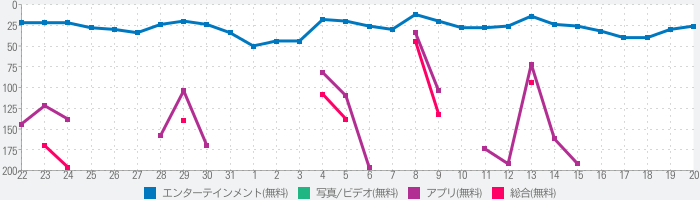 LINE LIVE - LINEのライブ配信アプリのランキング推移