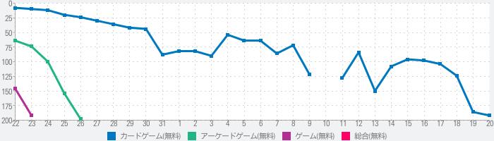SKE48の大富豪はおわらない!のランキング推移