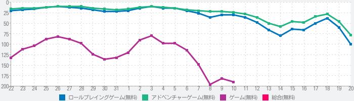 アルカ・ラスト 終わる世界と歌姫の果実のランキング推移