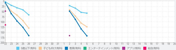 Sago Miniスノーデーのランキング推移