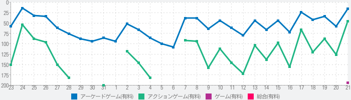 THE KING OF FIGHTERS-i 2012のランキング推移