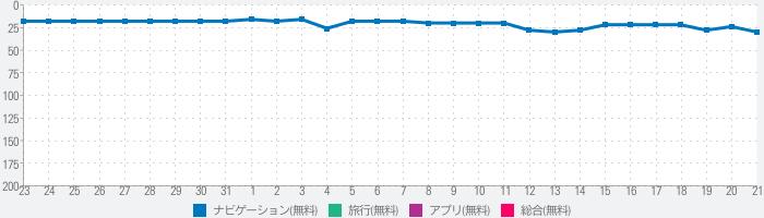 JR東日本アプリのランキング推移