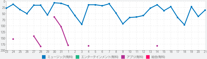 iMPC Pro 2 for iPhoneのランキング推移