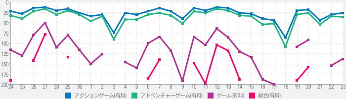 GTA III: 日本語字幕版のランキング推移