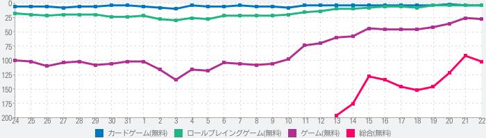 放置少女〜百花繚乱の萌姫たち〜のランキング推移