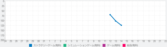 Space Agencyのランキング推移