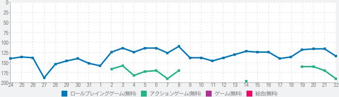 ソードアート・オンライン メモリー・デフラグのランキング推移