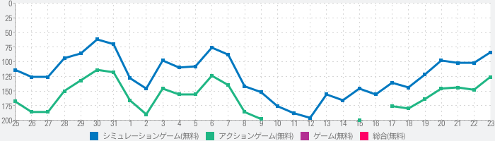 Drive and Parkのランキング推移