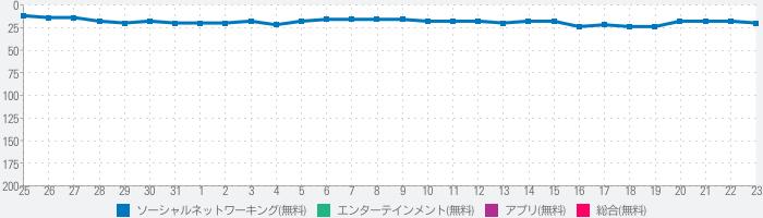 斉藤さん - ひまつぶしトークアプリのランキング推移