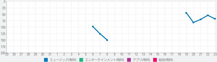 KORG iMono/Polyのランキング推移