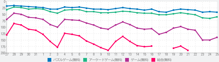Line Color 3Dのランキング推移