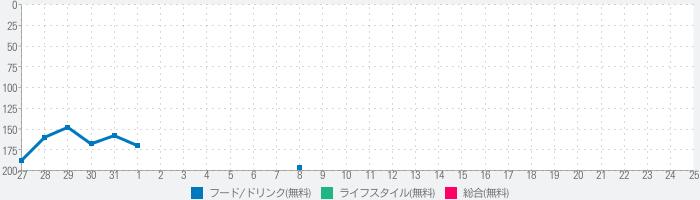 【東京版】EPARKランチパス ランチをお得に!のランキング推移