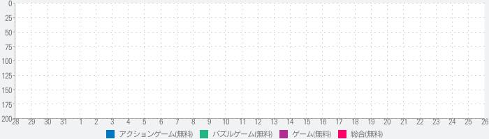 金恋ポイつみ大作戦!のランキング推移