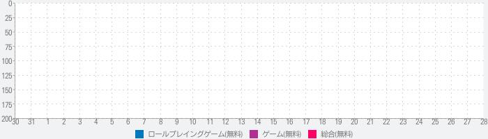 ちょいと召喚!モンスターバスケット【RPG×ファンタジー】のランキング推移