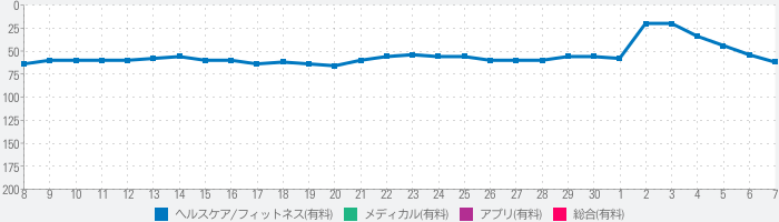 Instant Heart Rate+のランキング推移