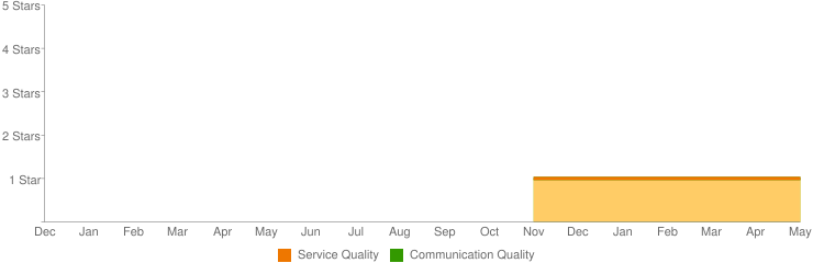 - customer service ratings trends