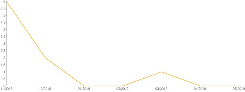 Il grafico a linee mostra l'andamento delle segnalazioni pervenute negli ultimi sei mesi