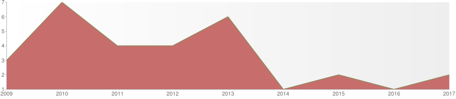 Yearly Graph