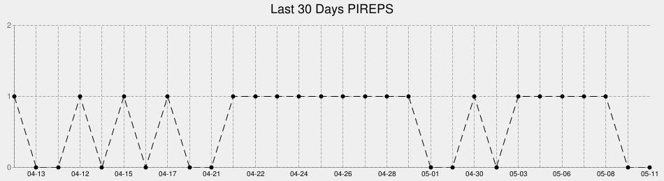 Pirep Chart