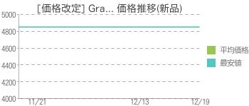 [価格改定] Gra... 価格推移(新品)