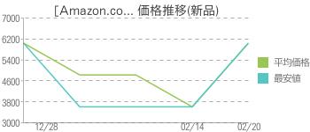 [Amazon.co... 価格推移(新品)