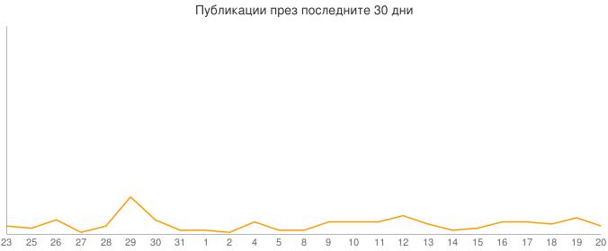 Публикации през последните 30 дни