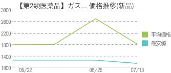 【第2類医薬品】ガス... 価格推移(新品)