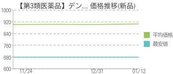 【第3類医薬品】デン... 価格推移(新品)