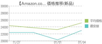【Amazon.co... 価格推移(新品)